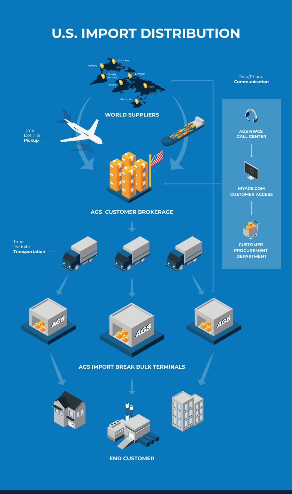 AGS-Flowchart-U.S. Import Distribution